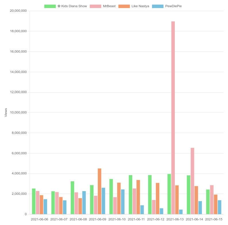 Channel views per day