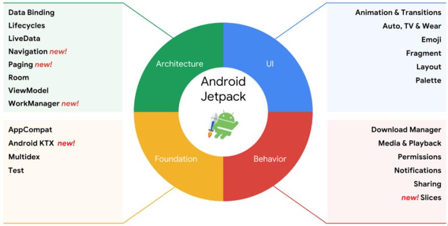 Que es Android Jetpack? - DEV Community 👩 💻👨 💻