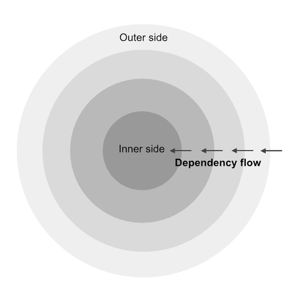 circles-dependency