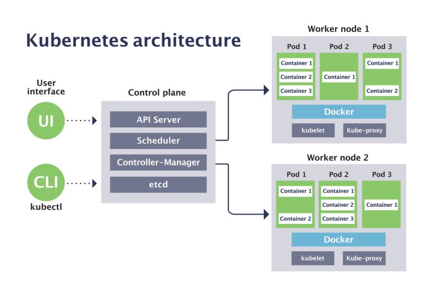 Kubernetes Architecture