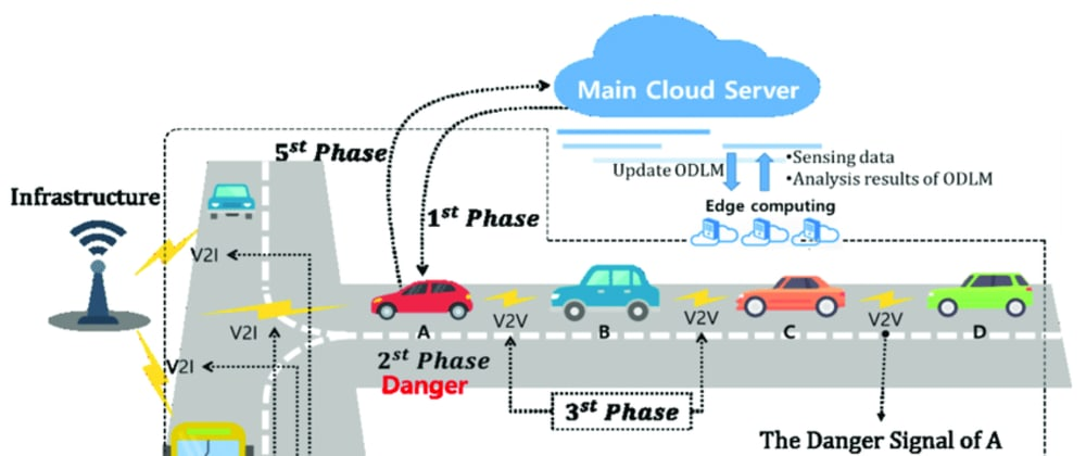 Cover image for Cloud: Fog Computing Applications - Video Use Cases