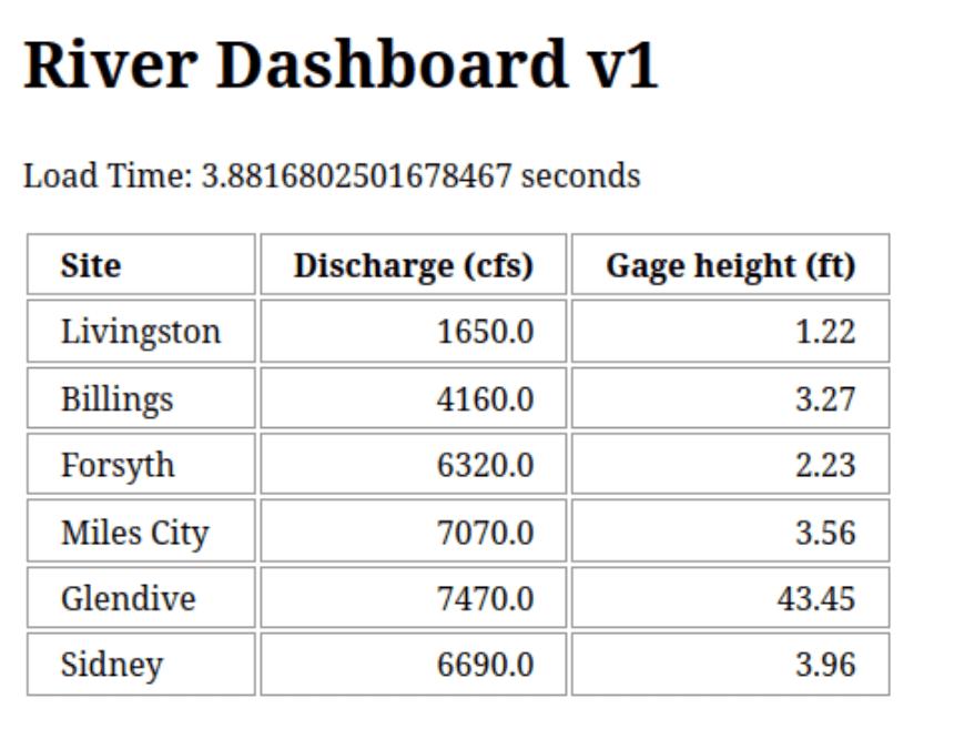 Version 1 Results Dashboard