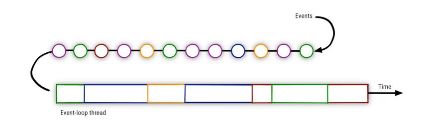 Figura 1: Vertx Event Loop Image