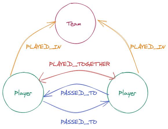 entity model