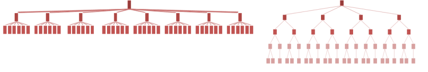 Hierarchical thinking expressed through an organization structure. Flat structure (left) vs. traditional (right).