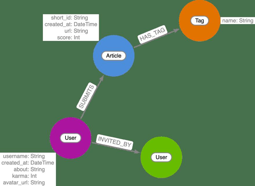 datamodel