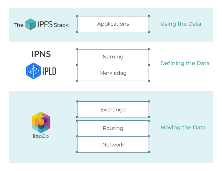 Diffusion Developer Conference with IPFS Help Desk