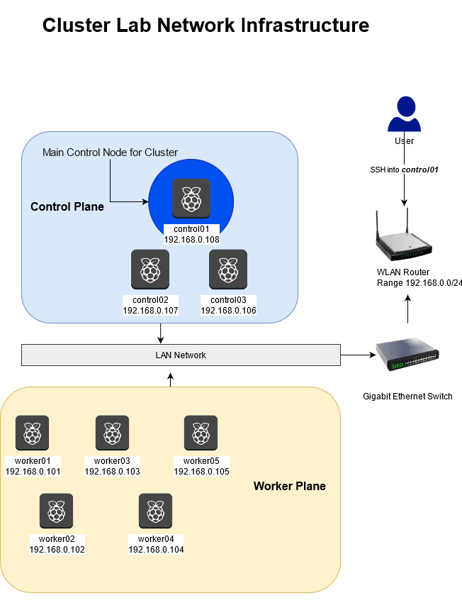 Network Diagram consisting of 8 Raspberry Pi 4 8GBs connected to a Gigabit Ethernet Switch and WLAN Router