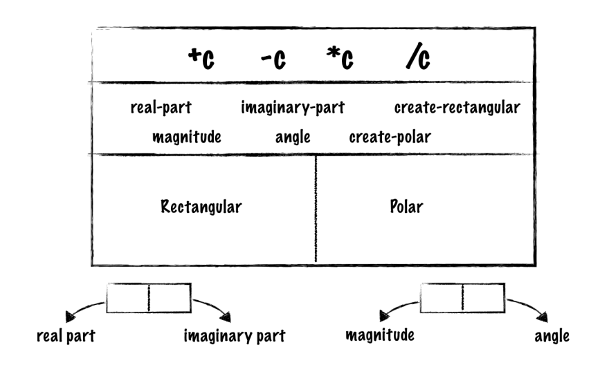 Interpreter structure