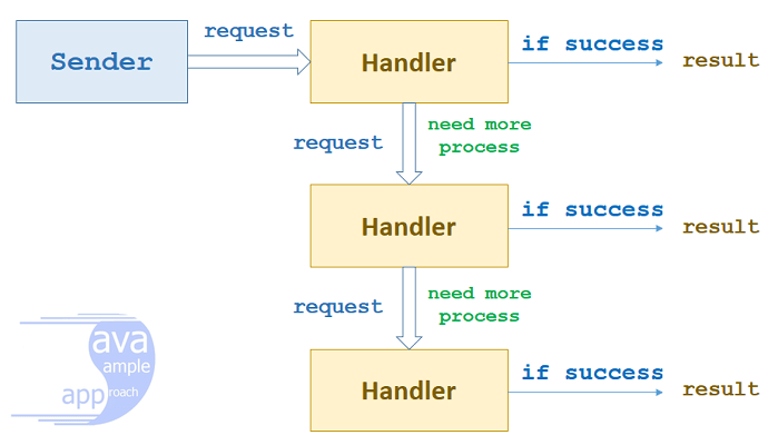 chain-of-responsibility-overview-