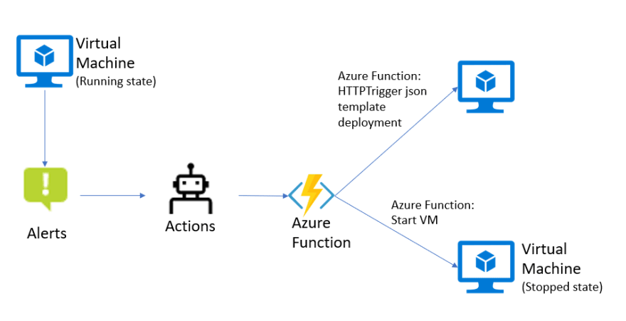 02-Leverage Serverless Microsoft Azure Functions and Azure Alerts to ensure application availability-dave-rendon