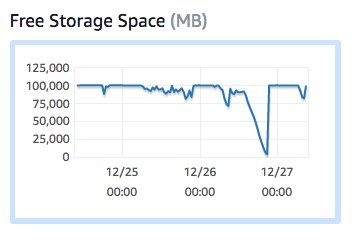 The RDS Instance's Free storage space's Precipitous Decline
