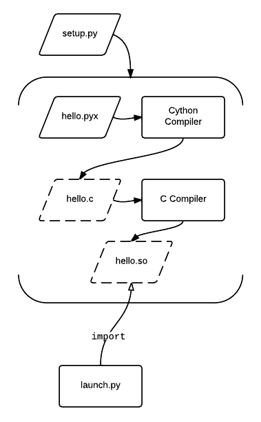 Compilation Workflow