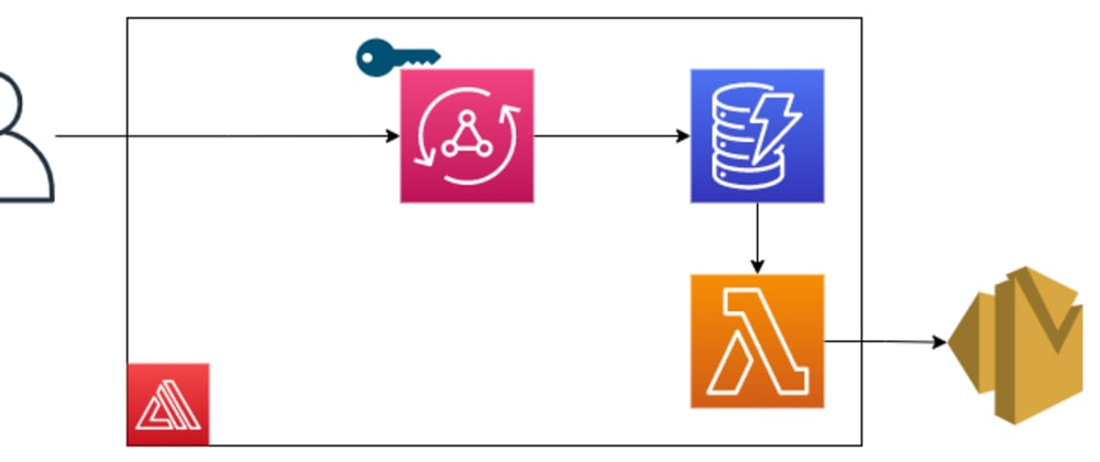 Cover image for Serverless Contact Form Using AWS Amplify