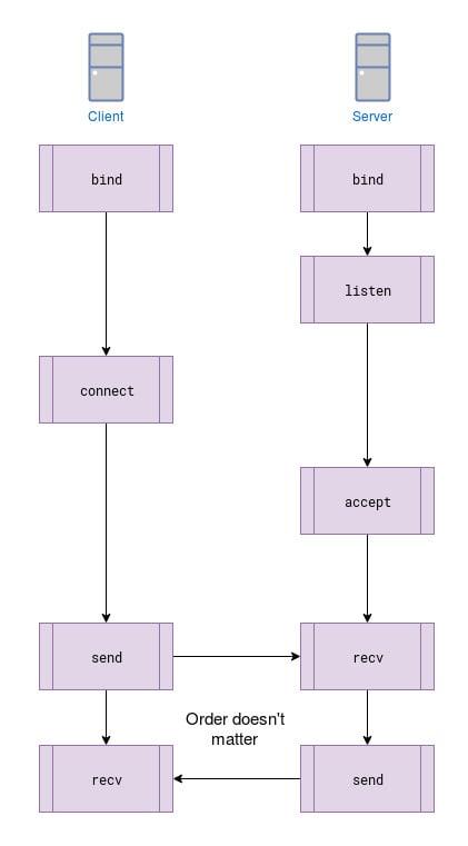Socket functions