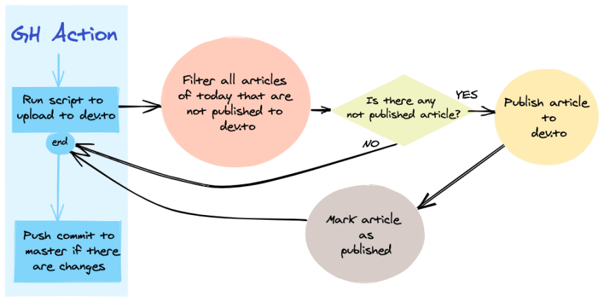 GH action diagram to publish to dev.to