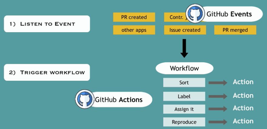 GitHub Events, Actions and Workflows