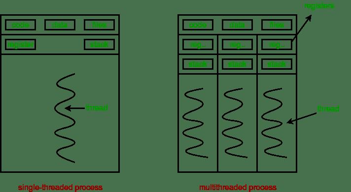 single threaded v/s multi-threaded processes