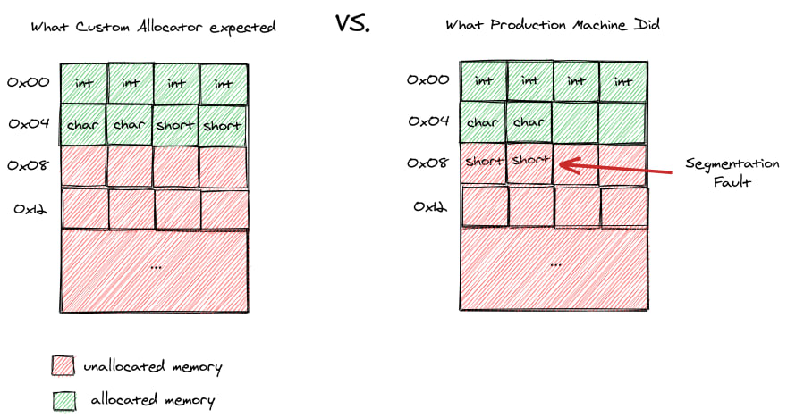 Production machine allocation