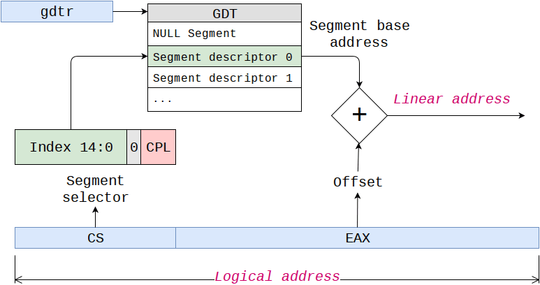 Protected mode segmentation