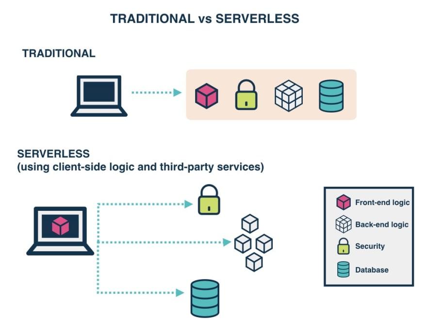 server vs Server-less
