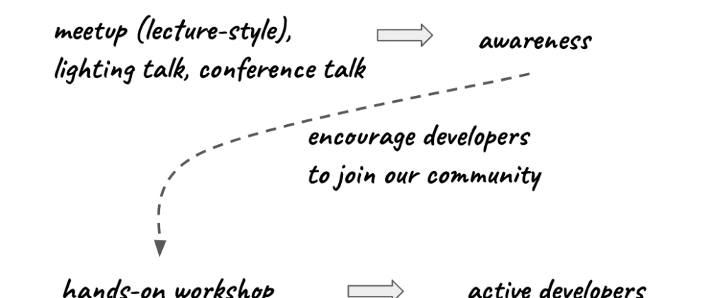 Cover image for Active developers vs. awareness events, an approach we are trying