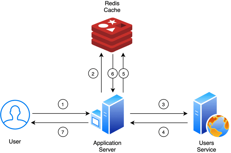 Distributed Caching in ASP.NET Core with Redis