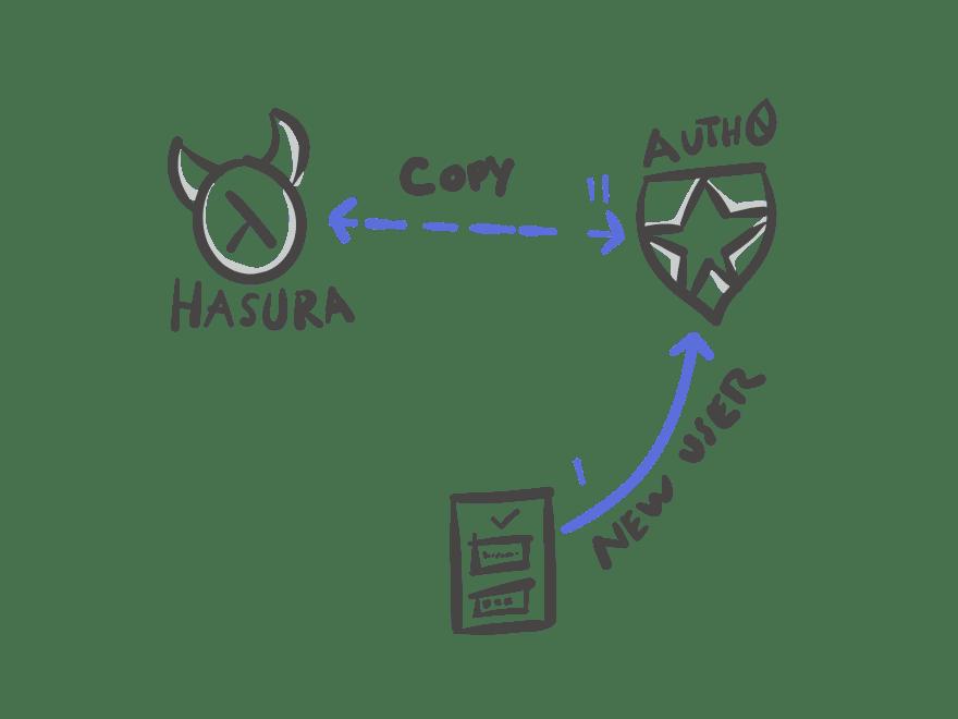 hasura-fit-copy-user.png