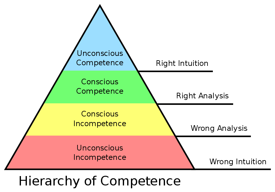 the use of maslows hierarchy of needs theory in my life and education As i thought of maslow's theory, i realized that before my husband, hugh  tbi  greatly alters a person's physiological needs  make use of available resources,  and rebuild a life worth living  i was unwittingly flung back down maslow's  hierarchy after having  i had my tbi halfway through nursing school.
