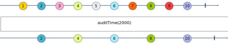 auditTime Marble Diagram