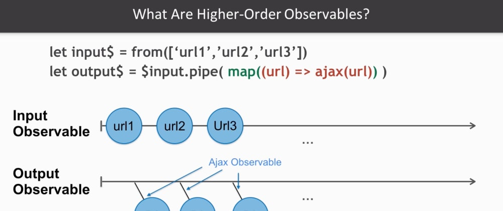 Cover image for [VIDEO] What are Higher-order Observables and flattening operators in #RxJS (mergeMap, switchMap, concatMap).