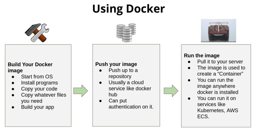 using docker diagram