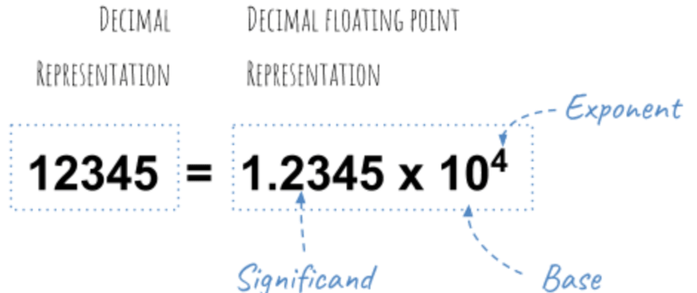 Cover image for How floating-point no is stored in memory?