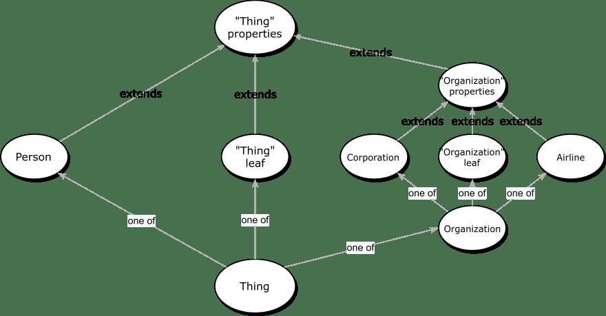 Recursive Hierarchy