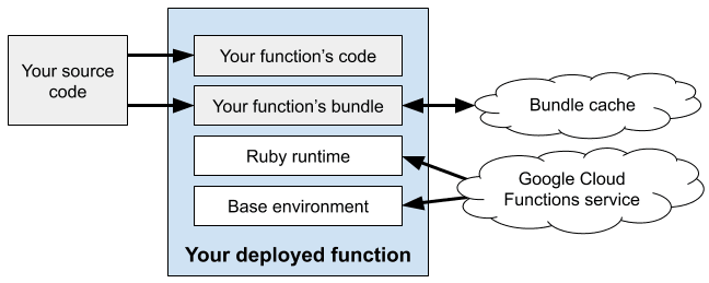 Deployed cloud function