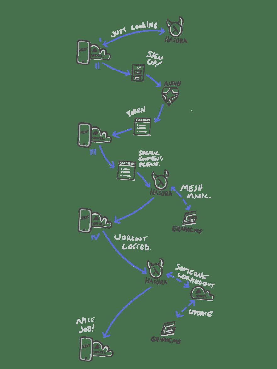 hasura-fit-master-diagram.png