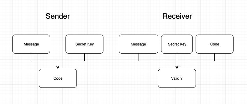 MAC diagram