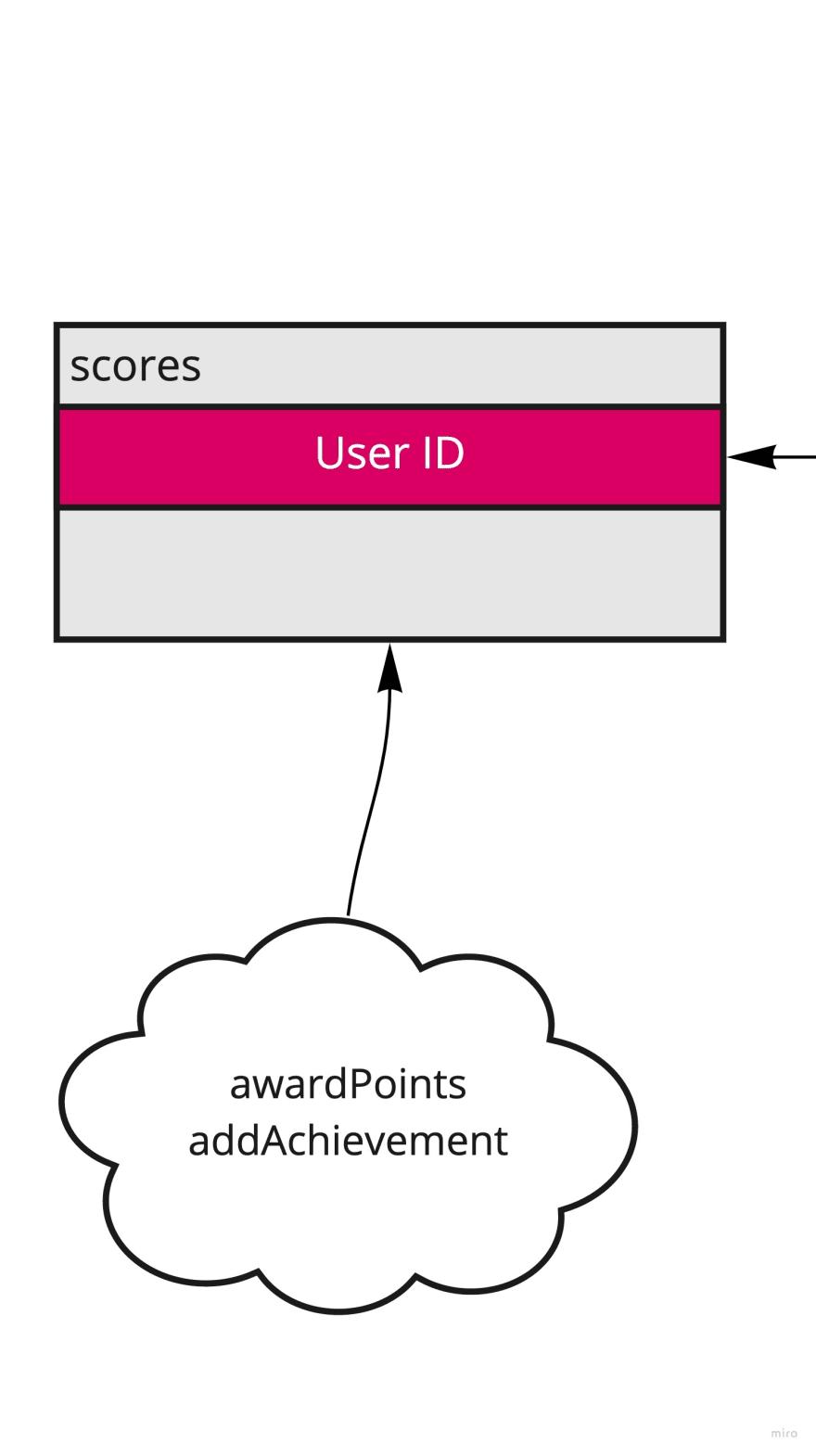 Score Points