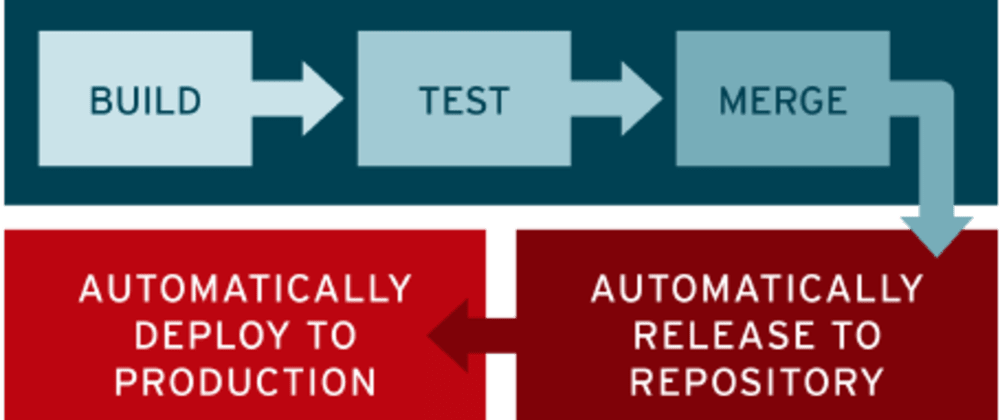 Cover image for Level 1 Continuous Integration script