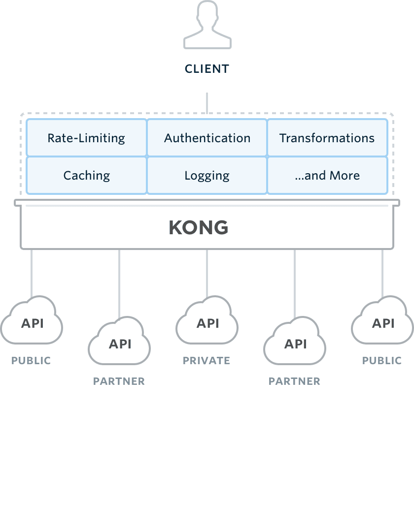 Architecture Legacy vs. Architecture orientée API
