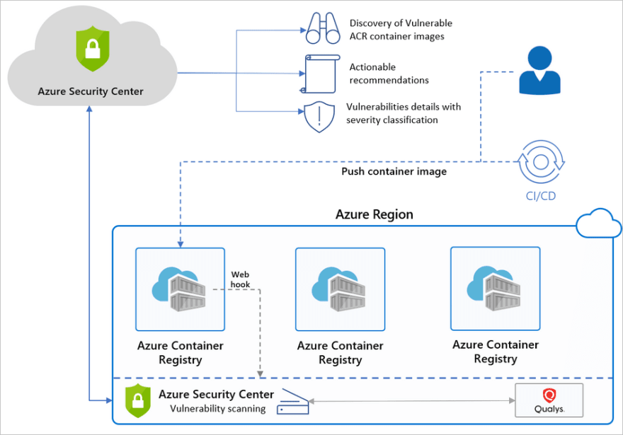 Security Center flow