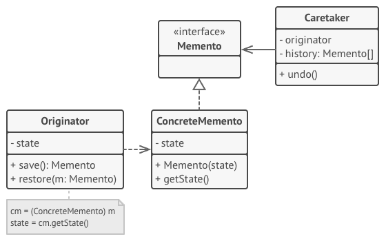 Memento Class Diagram
