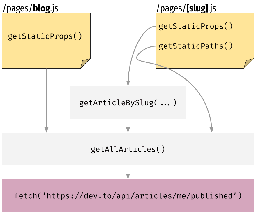 Diagram (without cache)