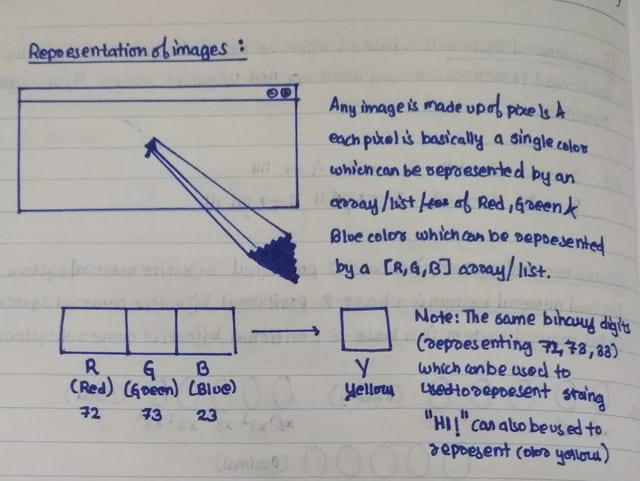 Notes on representation of images