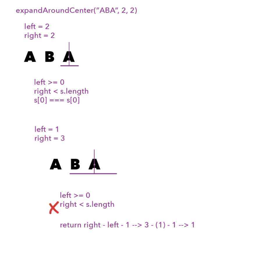 "First line is ""expandAroundCenter(""ABA"", 2, 2)"" in purple. Beneath that is ""left = 2"" and ""right = 2"". Then the string ""ABA"", with a purple vertical line in the middle of the second ""A"", and a purple horizontal line just beneath that same letter. Beneath that is ""left >= 0; right < s.length; s[2] === s[2]"". Beneath that is ""left = 1; right = 3"". Beneath that is the string ""ABA"", with the same purple vertical line in the middle of the first ""A"", but now the purple horizontal line extends before the ""A"" to the ""B"", and to the blank space to the right. Beneath that is ""left >= 0; right < s.length"" with a red ""X"" next to the last clause. Beneath that is ""return right - left - 1 --> 3 - 1 - 1 --> 1""."