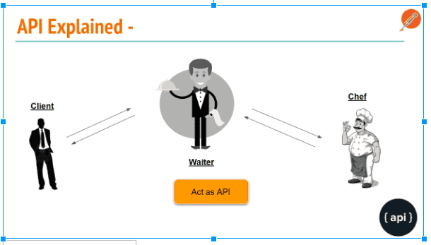 API testing explained
