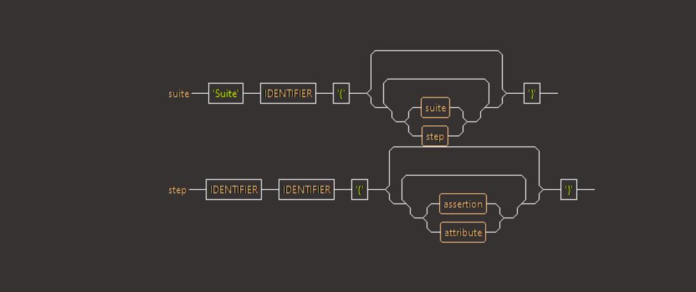 Cover image for Como criar uma linguagem usando ANTLR4 e Java