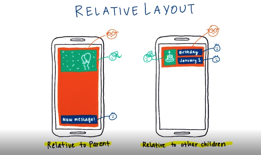 relative layout