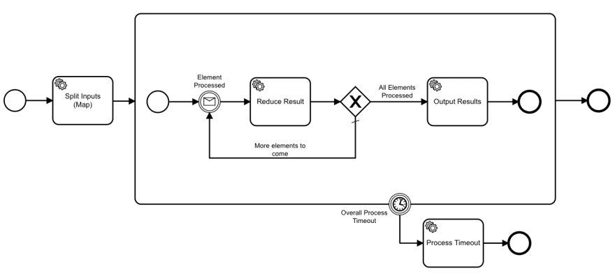 Data Pipeline Orchestration With Zeebe (And An Example Map/Reduce
