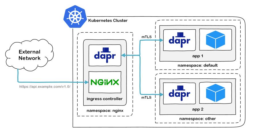 NGINX dapr architecture